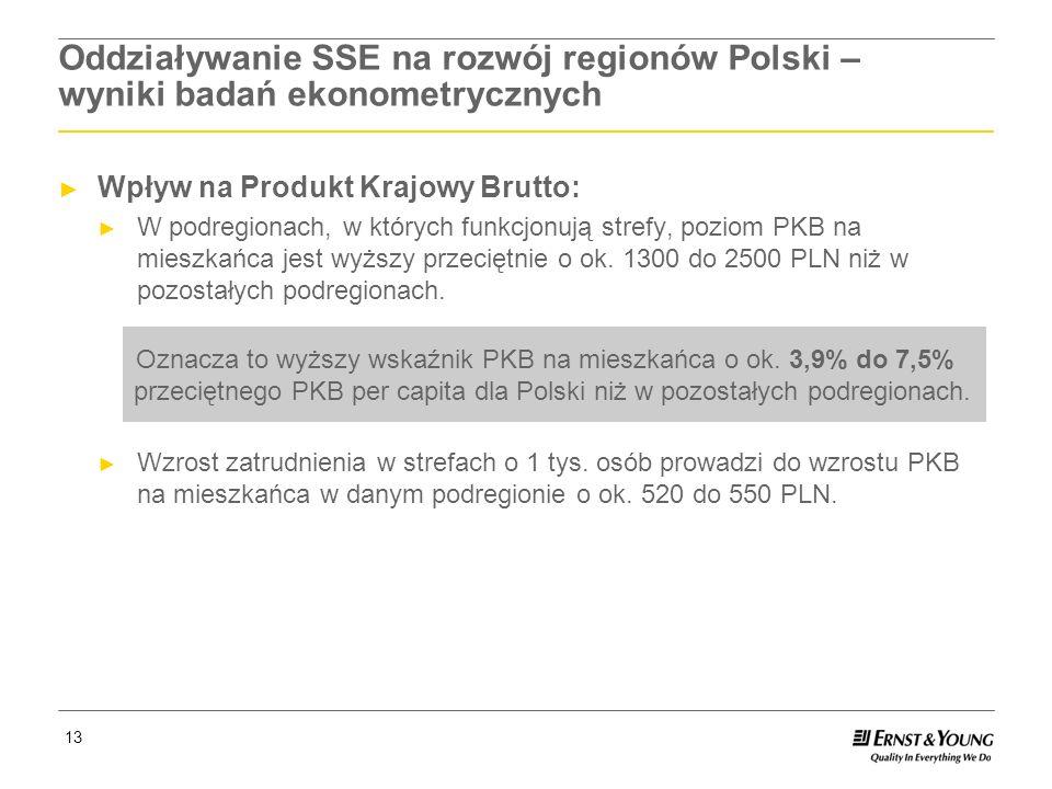 Oddziaływanie SSE na rozwój regionów Polski – wyniki badań ekonometrycznych
