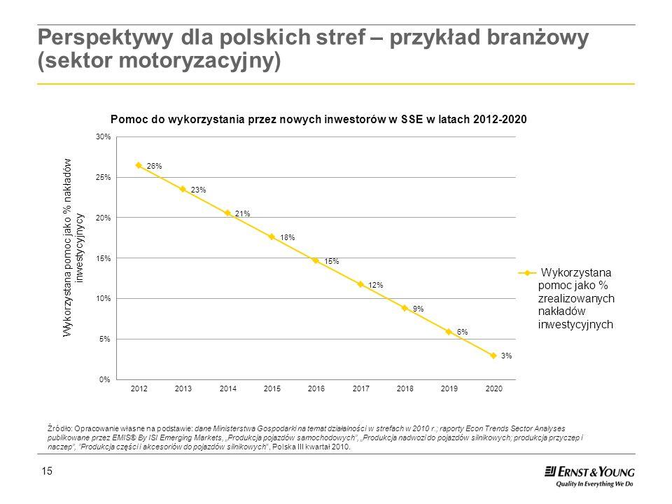 Perspektywy dla polskich stref – przykład branżowy (sektor motoryzacyjny)
