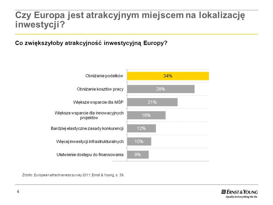 Czy Europa jest atrakcyjnym miejscem na lokalizację inwestycji