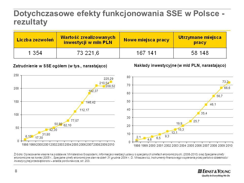 Dotychczasowe efekty funkcjonowania SSE w Polsce - rezultaty