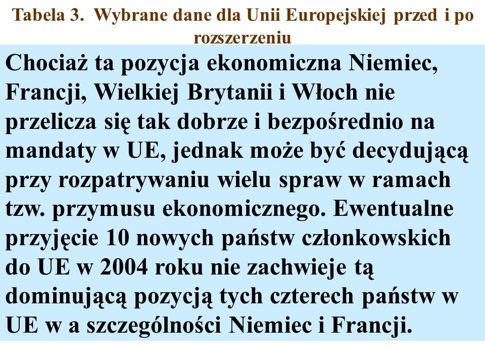 Tabela 3. Wybrane dane dla Unii Europejskiej przed i po rozszerzeniu