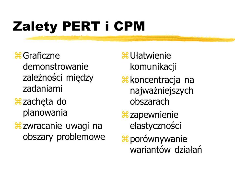 Zalety PERT i CPM Graficzne demonstrowanie zależności między zadaniami