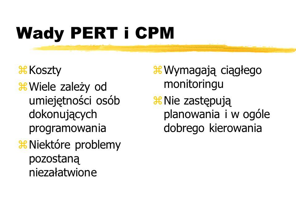 Wady PERT i CPM Koszty. Wiele zależy od umiejętności osób dokonujących programowania. Niektóre problemy pozostaną niezałatwione.