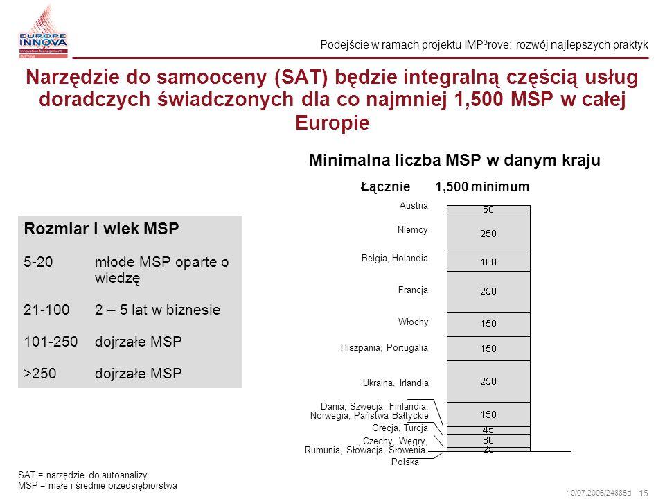 Podejście w ramach projektu IMP3rove: rozwój najlepszych praktyk