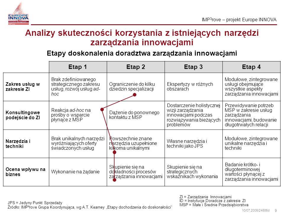 Etapy doskonalenia doradztwa zarządzania innowacjami