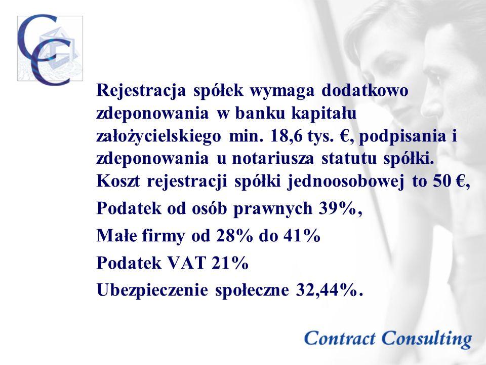Podatek od osób prawnych 39%, Małe firmy od 28% do 41% Podatek VAT 21%