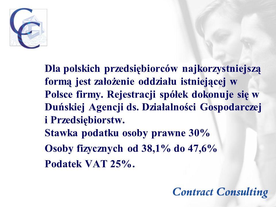 Dla polskich przedsiębiorców najkorzystniejszą formą jest założenie oddziału istniejącej w Polsce firmy. Rejestracji spółek dokonuje się w Duńskiej Agencji ds. Działalności Gospodarczej i Przedsiębiorstw. Stawka podatku osoby prawne 30%