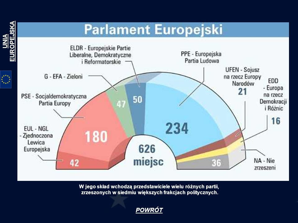 UNIA EUROPEJSKA POWRÓT