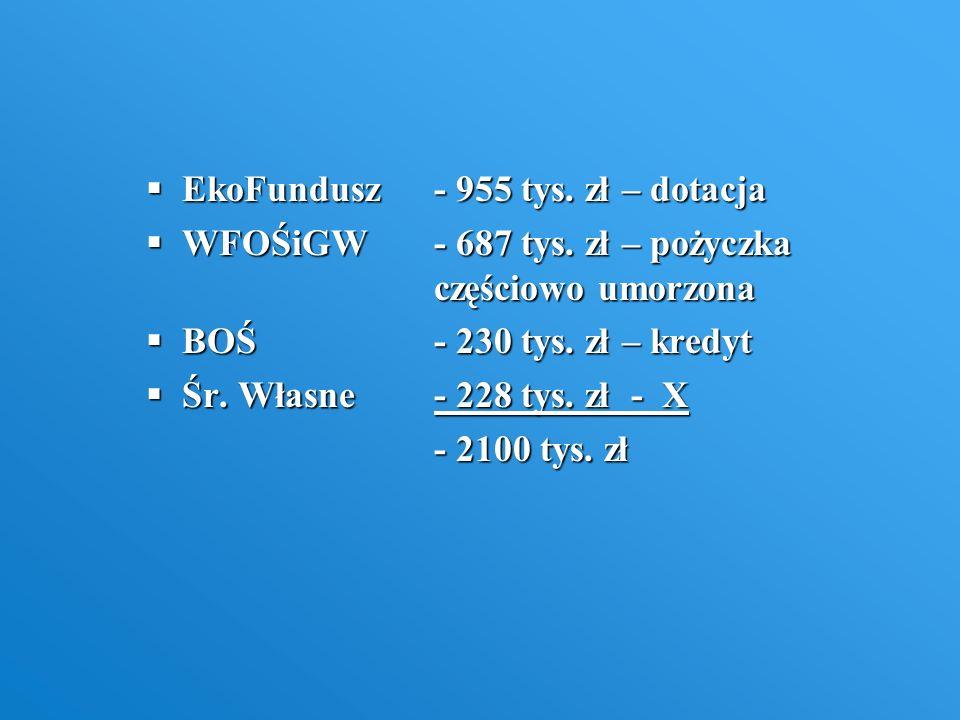 EkoFundusz - 955 tys. zł – dotacja
