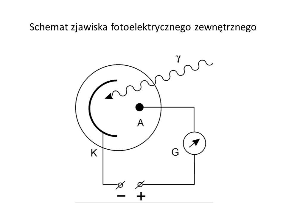 Schemat zjawiska fotoelektrycznego zewnętrznego