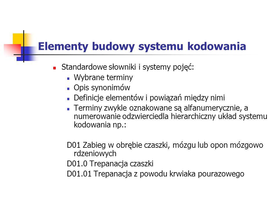 Elementy budowy systemu kodowania