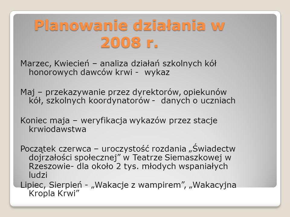 Planowanie działania w 2008 r.