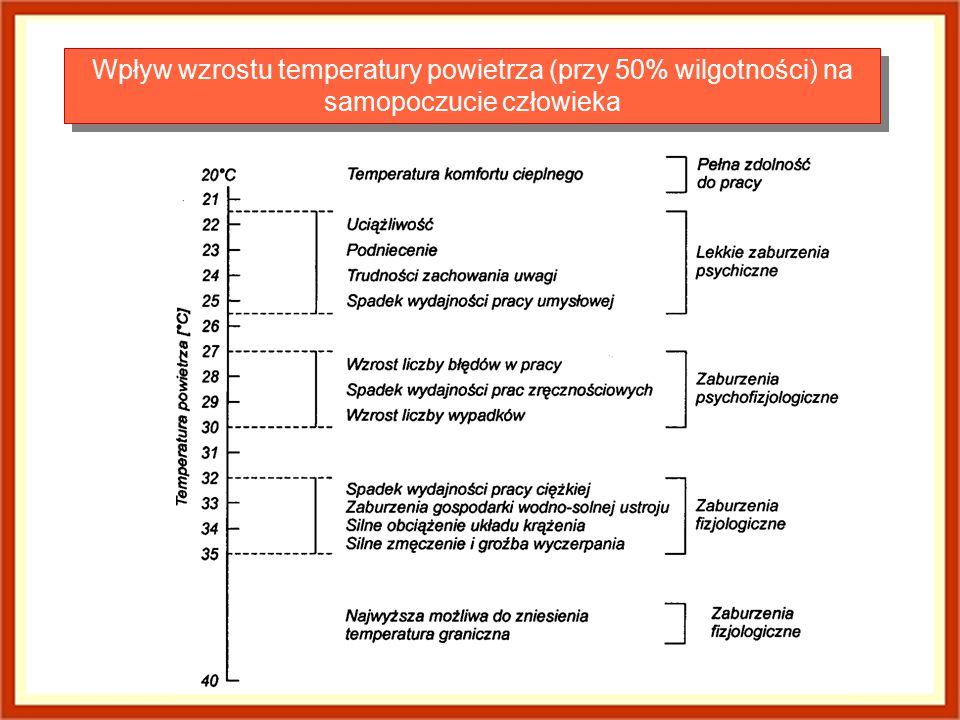 Wpływ wzrostu temperatury powietrza (przy 50% wilgotności) na samopoczucie człowieka