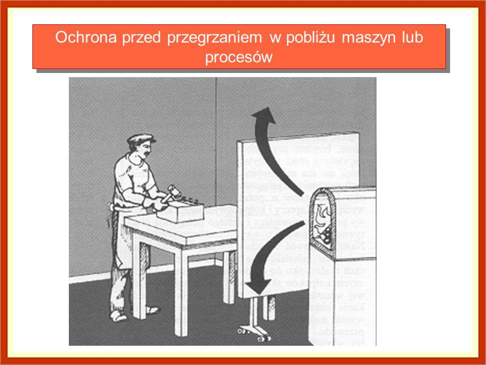 Ochrona przed przegrzaniem w pobliżu maszyn lub procesów