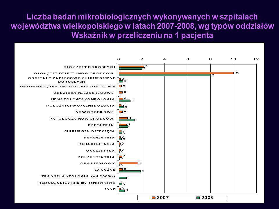 Liczba badań mikrobiologicznych wykonywanych w szpitalach województwa wielkopolskiego w latach 2007-2008, wg typów oddziałów Wskaźnik w przeliczeniu na 1 pacjenta