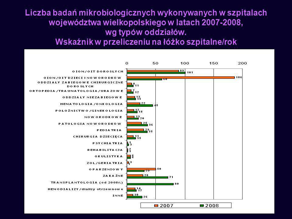 Liczba badań mikrobiologicznych wykonywanych w szpitalach województwa wielkopolskiego w latach 2007-2008, wg typów oddziałów.