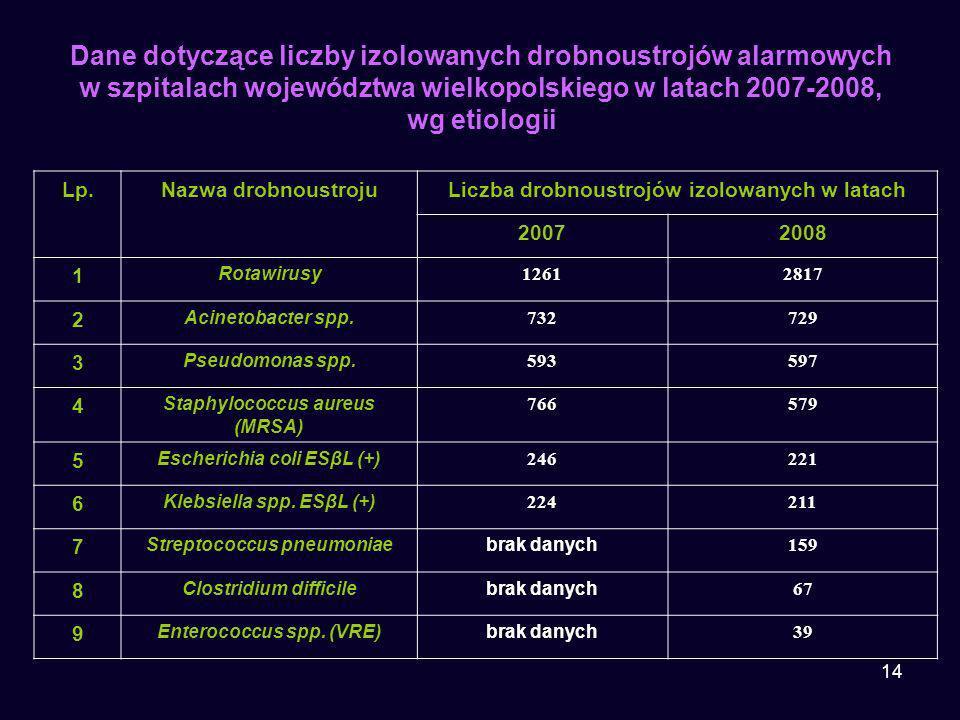 Dane dotyczące liczby izolowanych drobnoustrojów alarmowych w szpitalach województwa wielkopolskiego w latach 2007-2008, wg etiologii