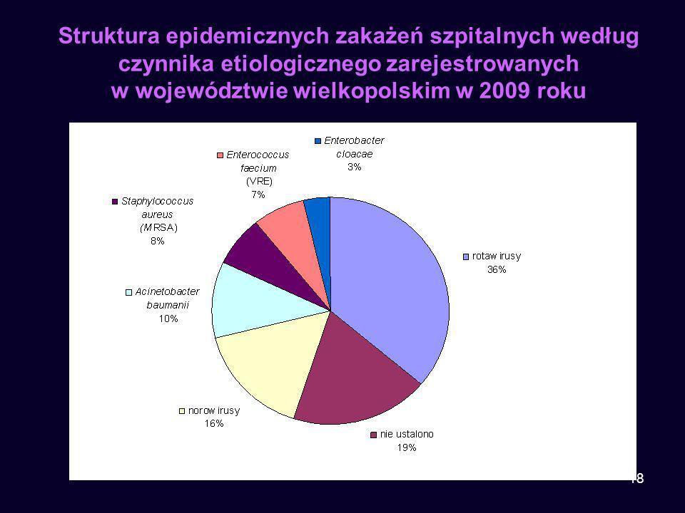 Struktura epidemicznych zakażeń szpitalnych według czynnika etiologicznego zarejestrowanych w województwie wielkopolskim w 2009 roku