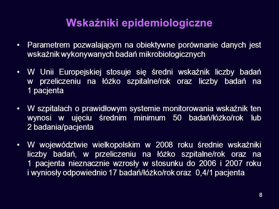 Wskaźniki epidemiologiczne