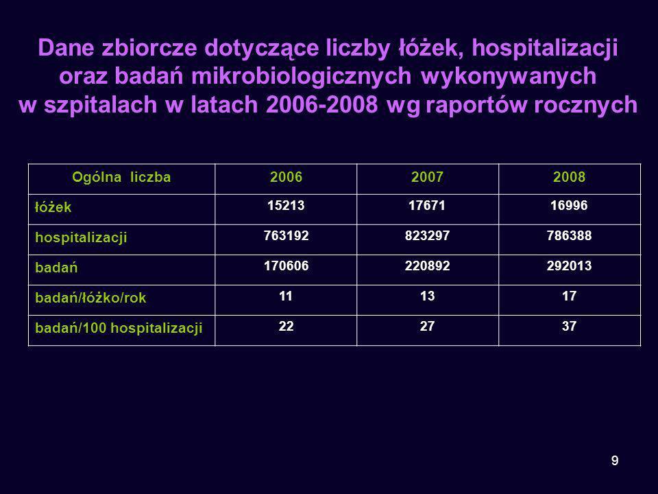 Dane zbiorcze dotyczące liczby łóżek, hospitalizacji oraz badań mikrobiologicznych wykonywanych w szpitalach w latach 2006-2008 wg raportów rocznych