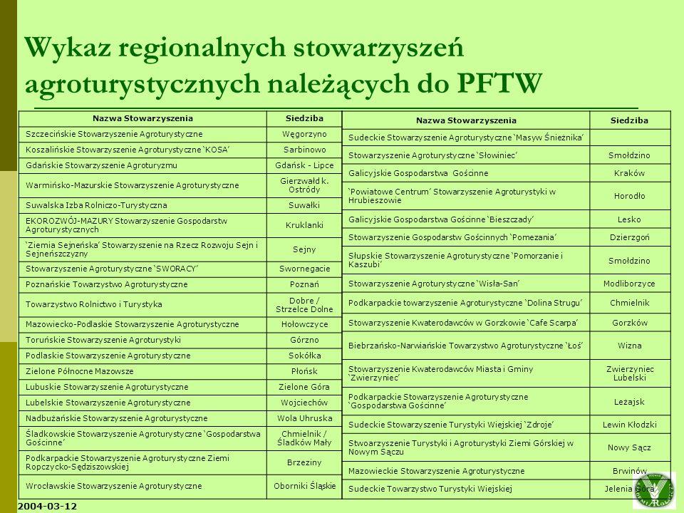 Wykaz regionalnych stowarzyszeń agroturystycznych należących do PFTW