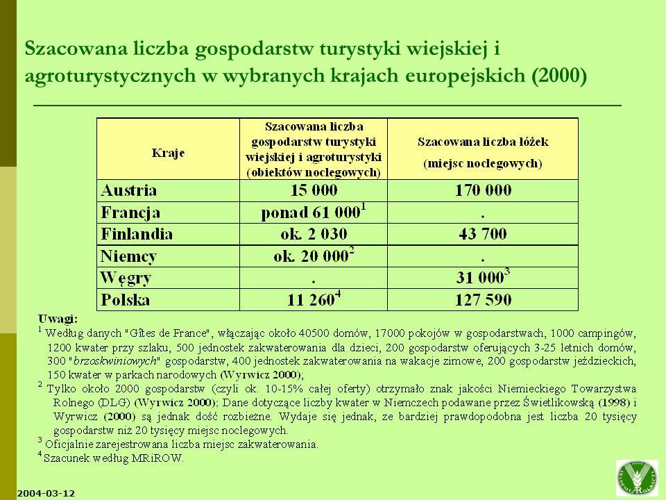 Szacowana liczba gospodarstw turystyki wiejskiej i agroturystycznych w wybranych krajach europejskich (2000)