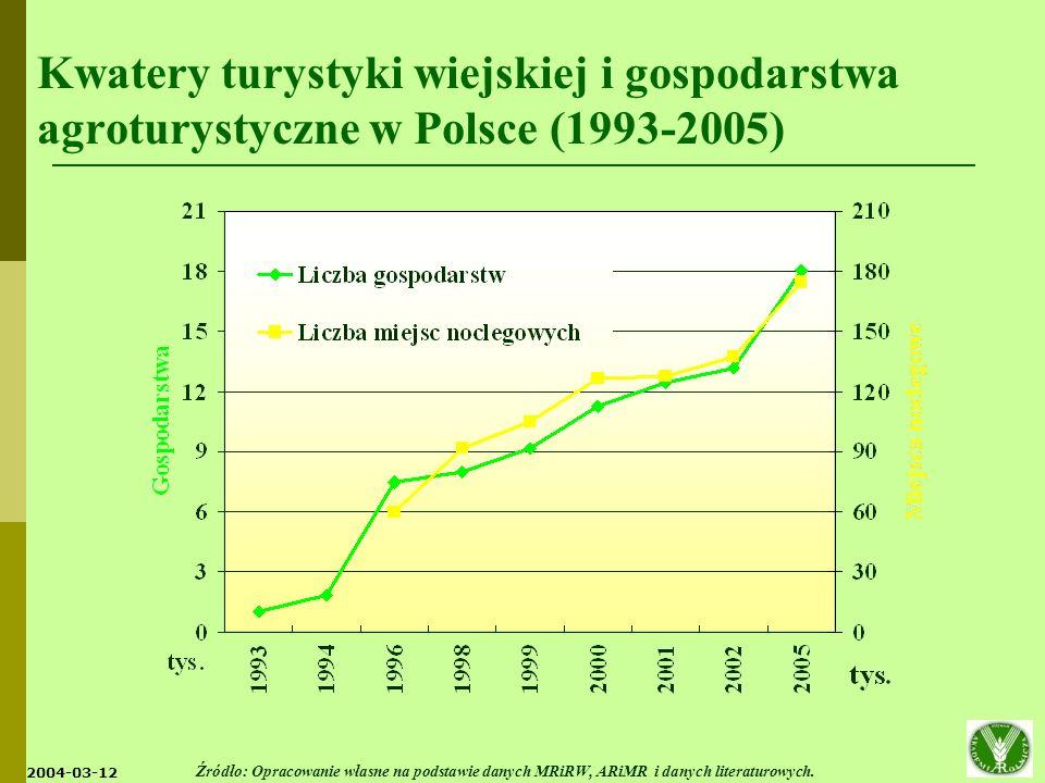 Kwatery turystyki wiejskiej i gospodarstwa agroturystyczne w Polsce (1993-2005)