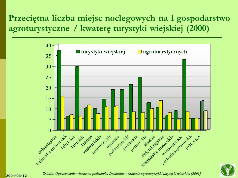 Przeciętna liczba miejsc noclegowych na 1 gospodarstwo agroturystyczne / kwaterę turystyki wiejskiej (2000)