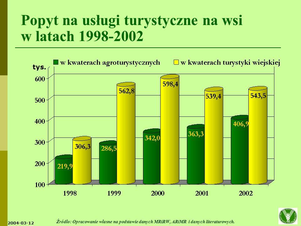 Popyt na usługi turystyczne na wsi w latach 1998-2002