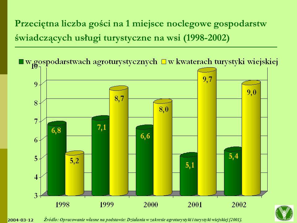 Przeciętna liczba gości na 1 miejsce noclegowe gospodarstw świadczących usługi turystyczne na wsi (1998-2002)