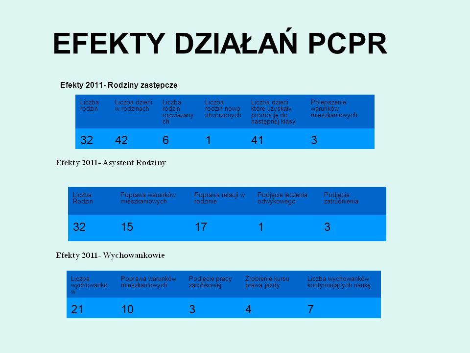 EFEKTY DZIAŁAŃ PCPR Efekty 2011- Rodziny zastępcze