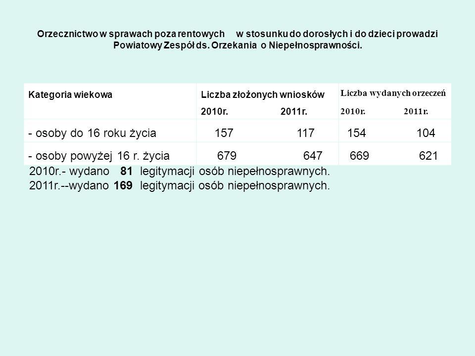 2010r.- wydano 81 legitymacji osób niepełnosprawnych.