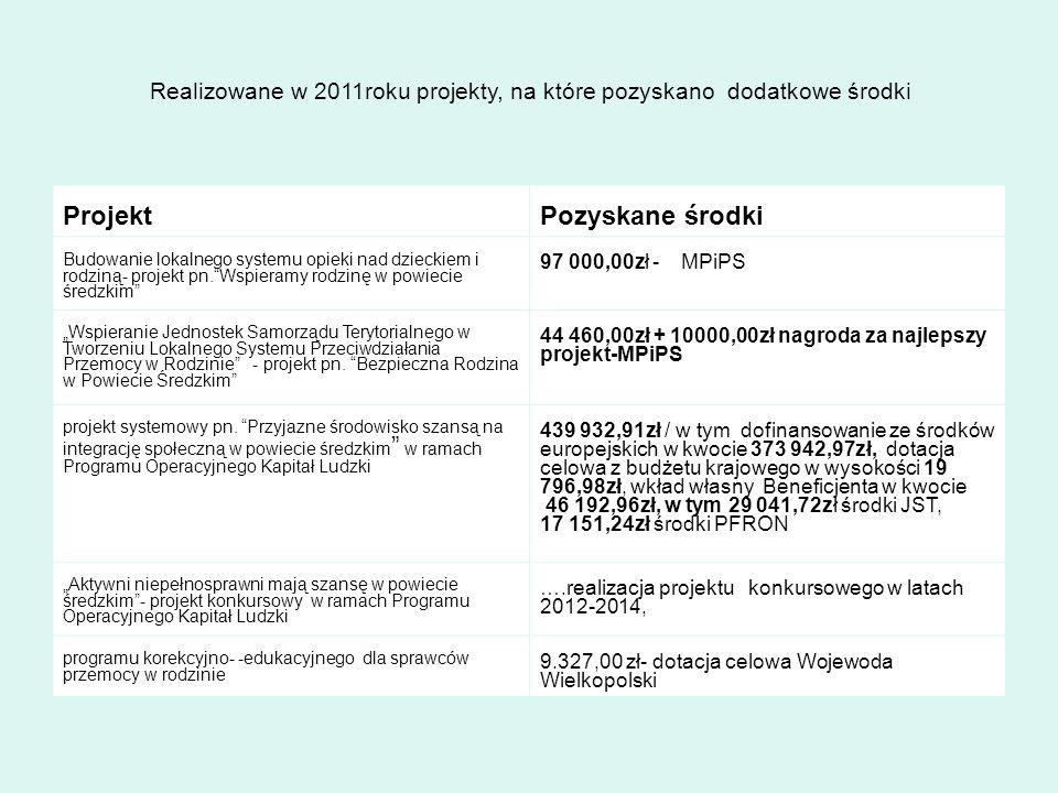 Realizowane w 2011roku projekty, na które pozyskano dodatkowe środki
