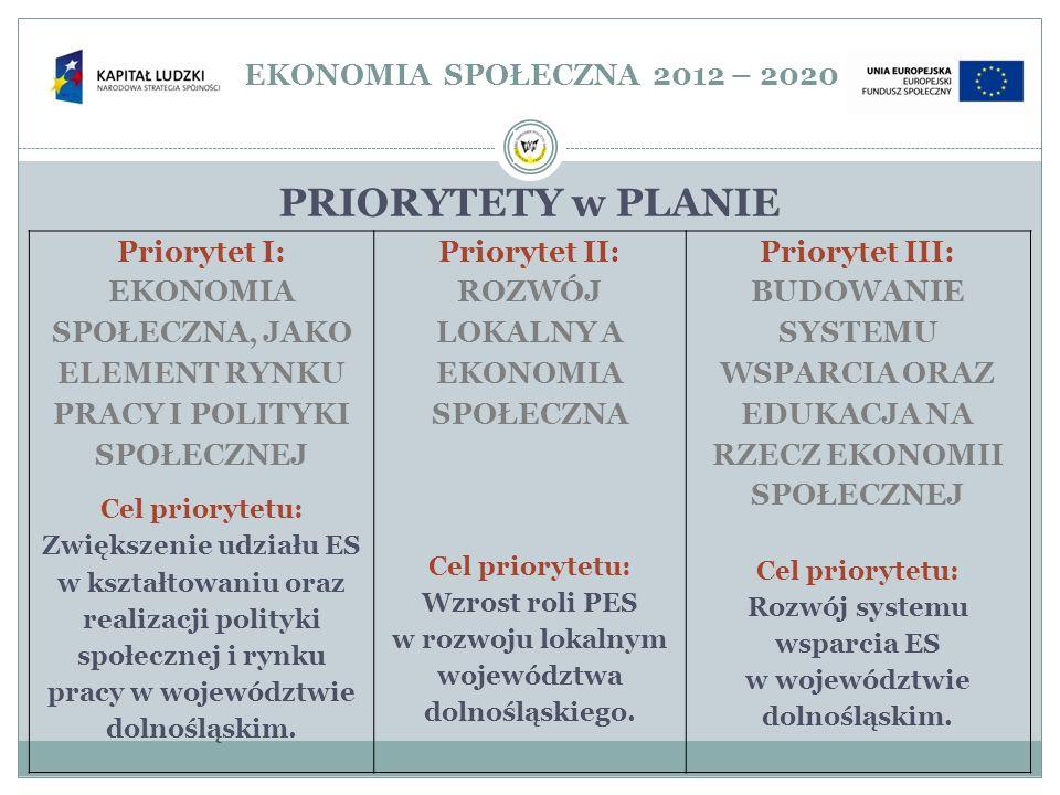 PRIORYTETY w PLANIE EKONOMIA SPOŁECZNA 2012 – 2020