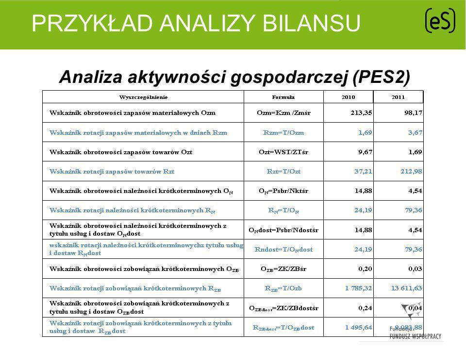 Przykład analizy bilansu
