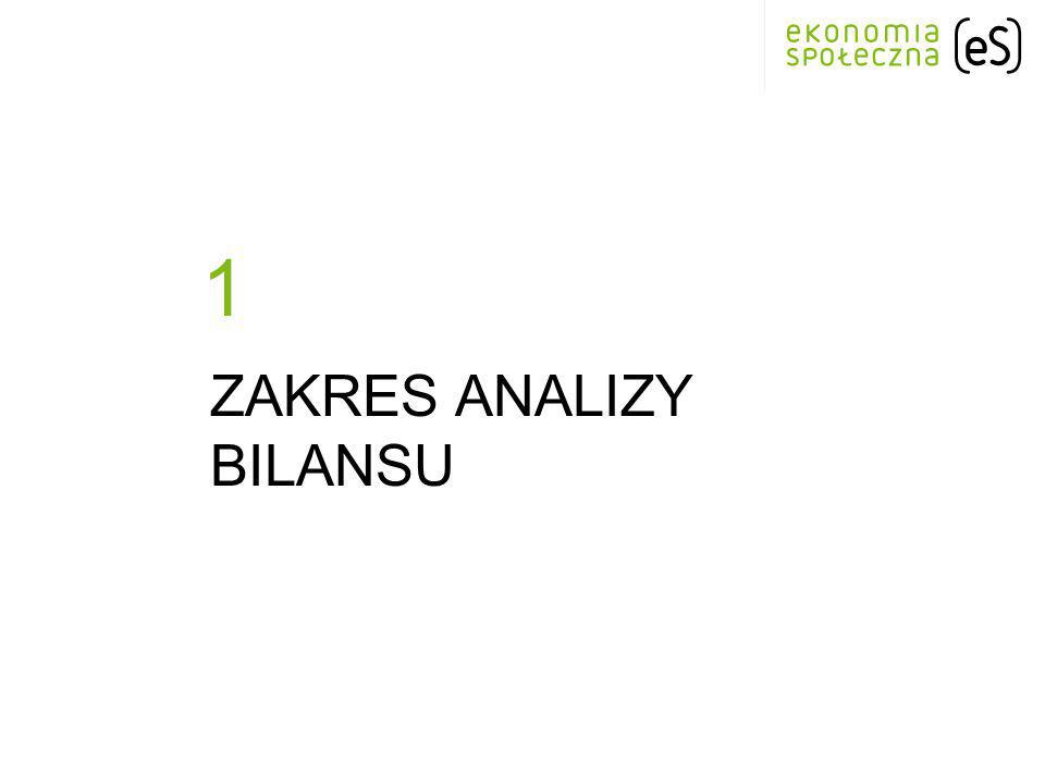 Zakres analizy bilansu