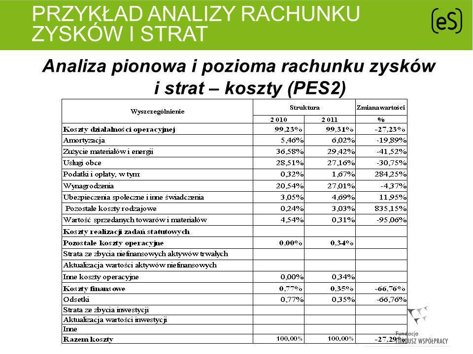 Przykład analizy rachunku zysków i strat