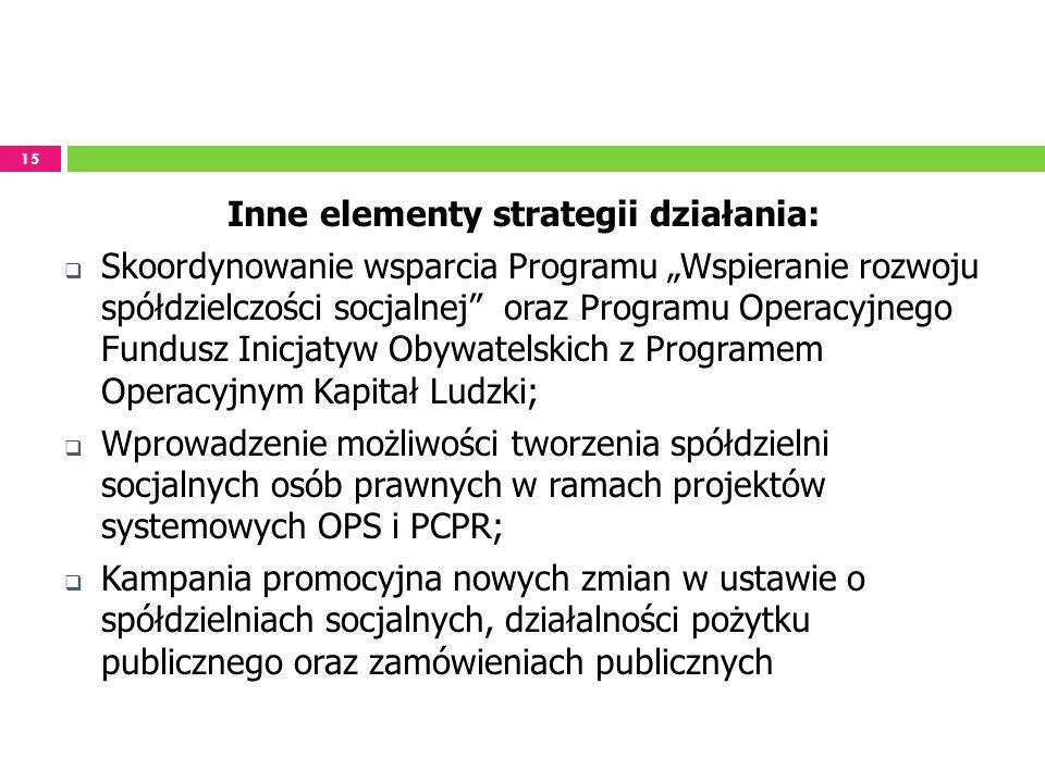 Inne elementy strategii działania: