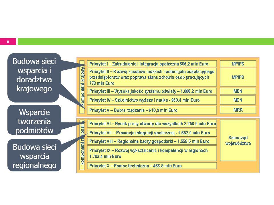 Budowa sieci wsparcia i doradztwa