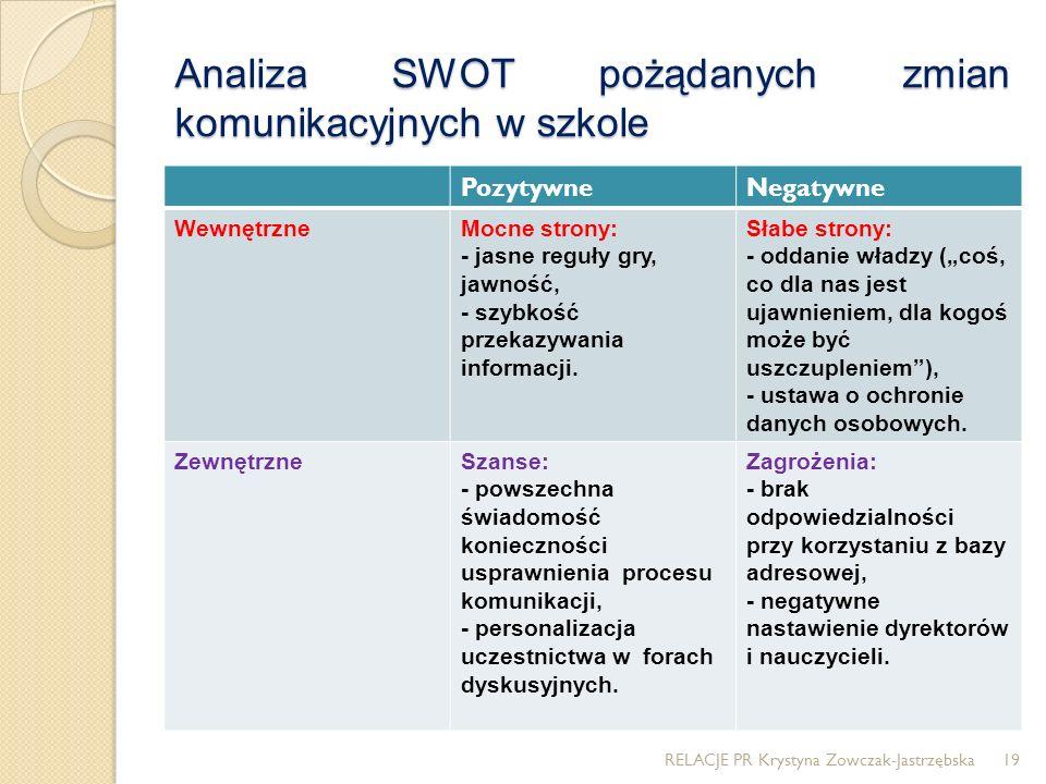 Analiza SWOT pożądanych zmian komunikacyjnych w szkole