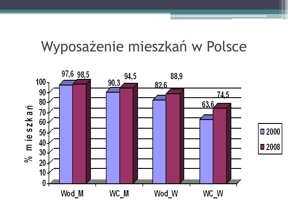 Wyposażenie mieszkań w Polsce