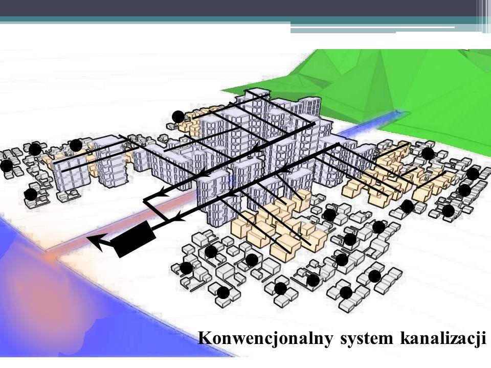 urban ecosan concepts Konwencjonalny system kanalizacji