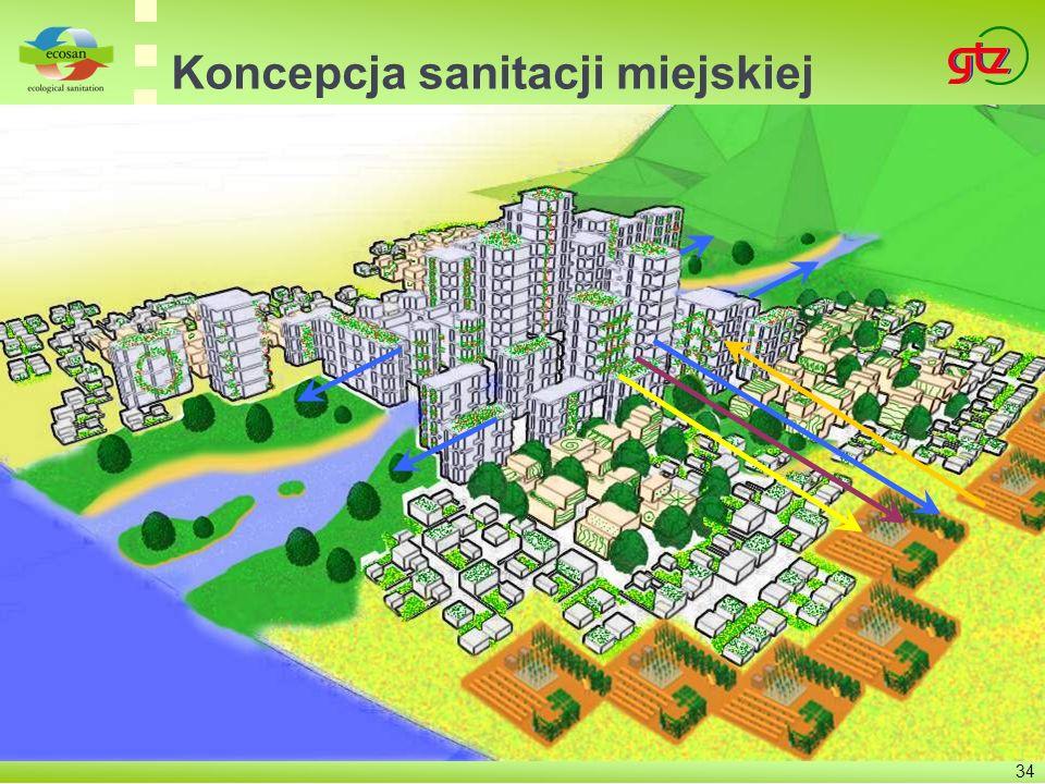 Koncepcja sanitacji miejskiej