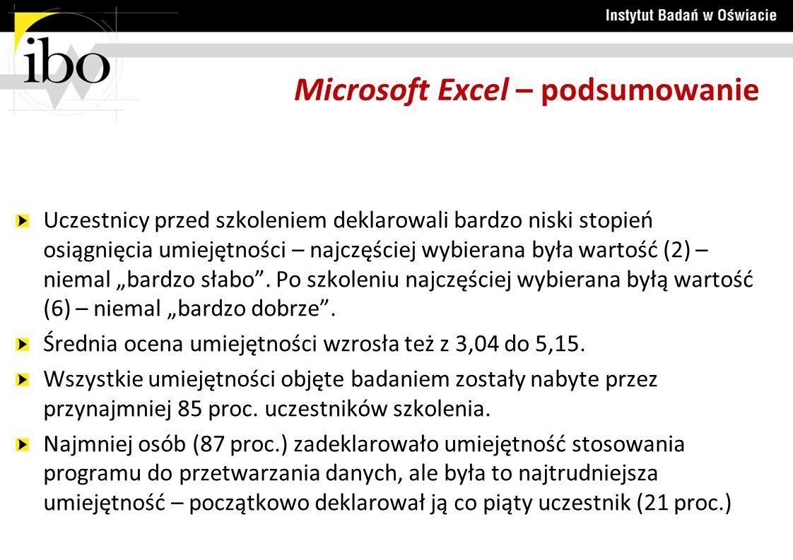 Microsoft Excel – podsumowanie