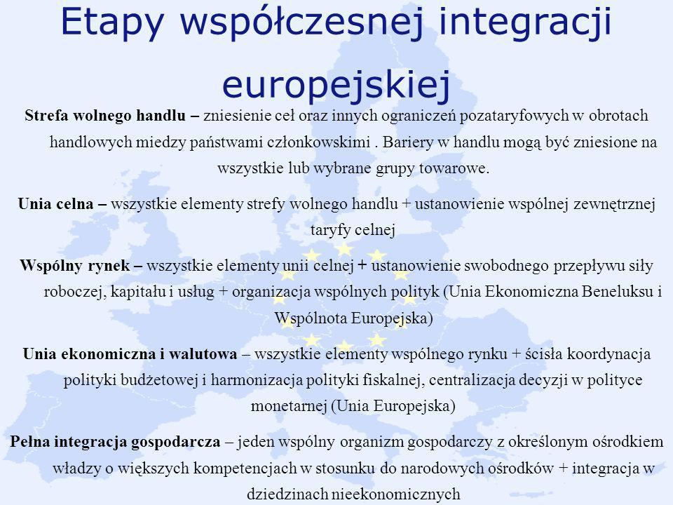Etapy współczesnej integracji europejskiej