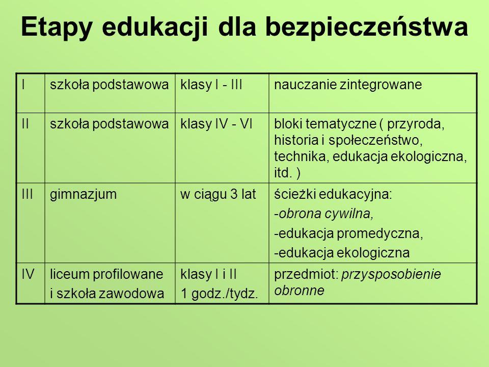 Etapy edukacji dla bezpieczeństwa