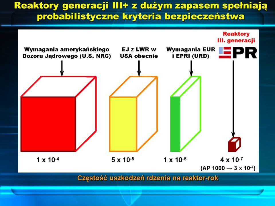 Reaktory generacji III+ z dużym zapasem spełniają probabilistyczne kryteria bezpieczeństwa