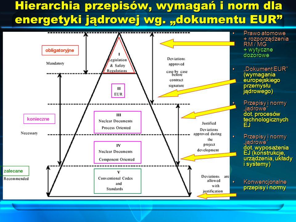 Hierarchia przepisów, wymagań i norm dla energetyki jądrowej wg