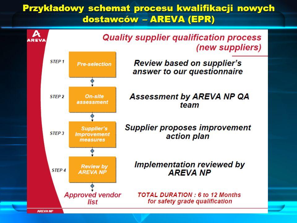 Przykładowy schemat procesu kwalifikacji nowych dostawców – AREVA (EPR)