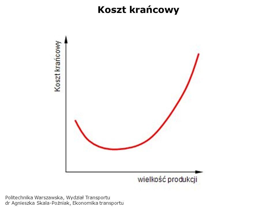 Koszt krańcowy Politechnika Warszawska, Wydział Transportu